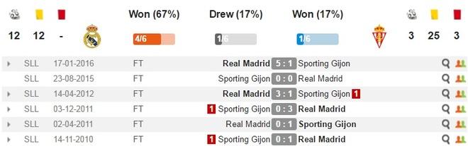 Ronaldo lap cu dup, Real xay chac ngoi dau hinh anh 3