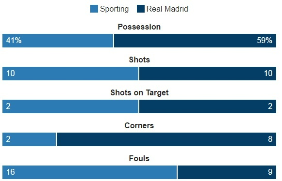 Ronaldo lap cu dup, Real xay chac ngoi dau hinh anh 15
