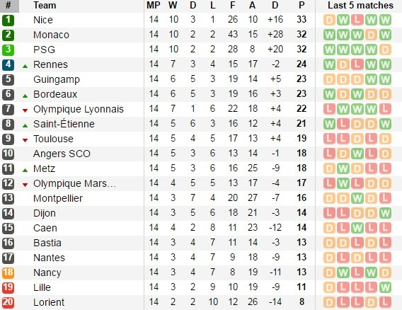 Huan luyen vien Ligue 1 an va lo lieu tren san hinh anh 2