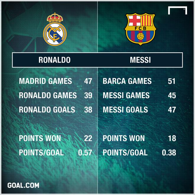 Tam anh huong cua Ronaldo tai Real lon hon Messi tai Barca hinh anh 1