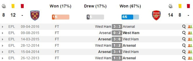 Sanchez ghi hat-trick, Arsenal vui dap West Ham 5-1 hinh anh 3