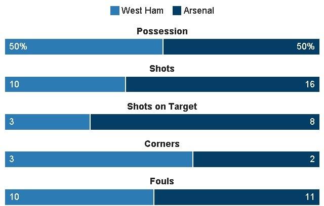 Sanchez ghi hat-trick, Arsenal vui dap West Ham 5-1 hinh anh 21