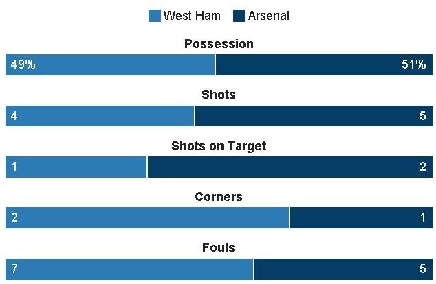 Sanchez ghi hat-trick, Arsenal vui dap West Ham 5-1 hinh anh 12