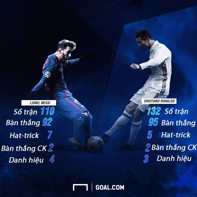 Ky luc cua Ronaldo sap bi Messi pha vo hinh anh 1