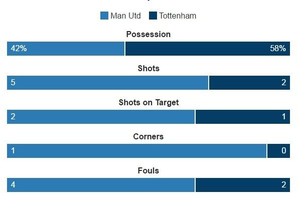 MU vs Tottenham (1-0): Chien thang kem vui hinh anh 15