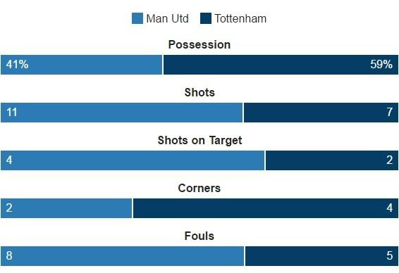 MU vs Tottenham (1-0): Chien thang kem vui hinh anh 19