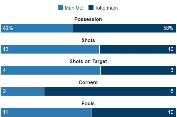 MU vs Tottenham (1-0): Chien thang kem vui hinh anh 23