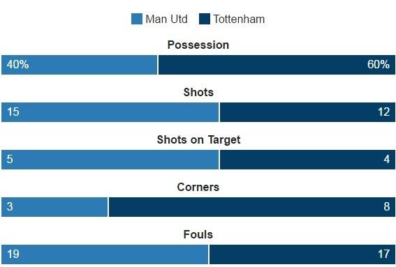 MU vs Tottenham (1-0): Chien thang kem vui hinh anh 28