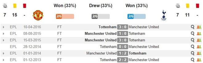 MU vs Tottenham (1-0): Chien thang kem vui hinh anh 5