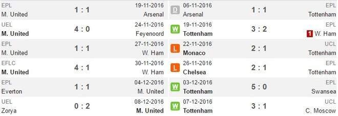 MU vs Tottenham (1-0): Chien thang kem vui hinh anh 6