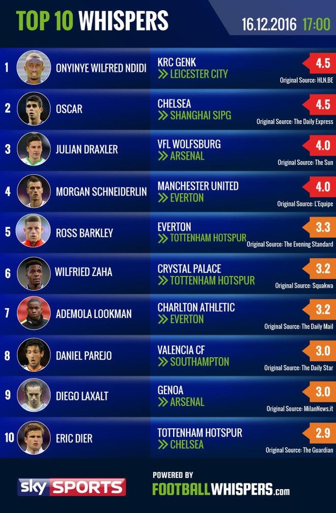 Chuyen nhuong 17/12: Rooney sang Serie A duong gia hinh anh 10