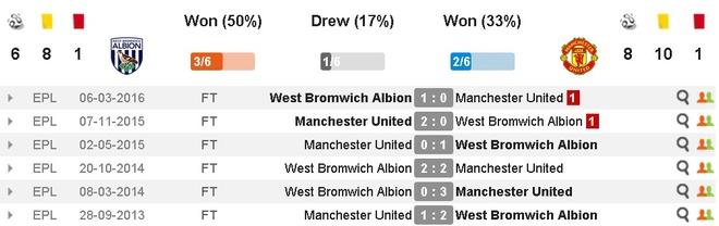 West Brom vs MU (0-2): Ibrahimovic lap cu dup hinh anh 3