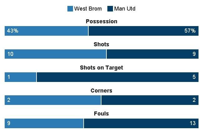 West Brom vs MU (0-2): Ibrahimovic lap cu dup hinh anh 23