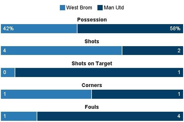 West Brom vs MU (0-2): Ibrahimovic lap cu dup hinh anh 12