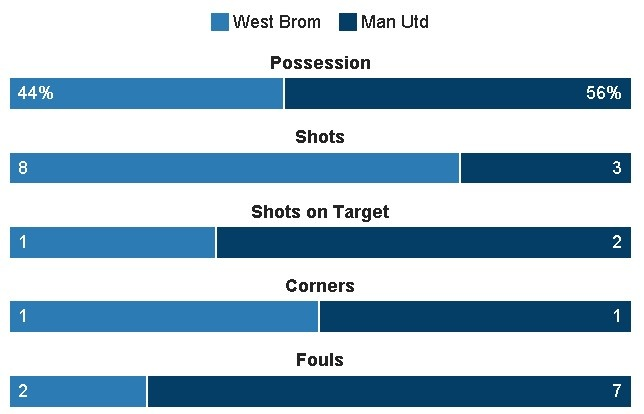West Brom vs MU (0-2): Ibrahimovic lap cu dup hinh anh 16