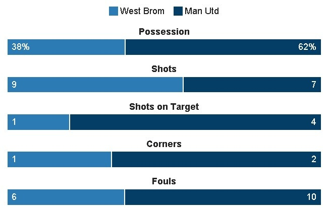 West Brom vs MU (0-2): Ibrahimovic lap cu dup hinh anh 20
