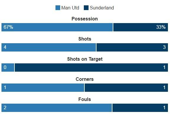 MU vs Sunderland (3-1): Mkhitaryan lap sieu pham hinh anh 12