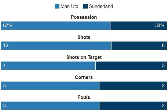 MU vs Sunderland (3-1): Mkhitaryan lap sieu pham hinh anh 18