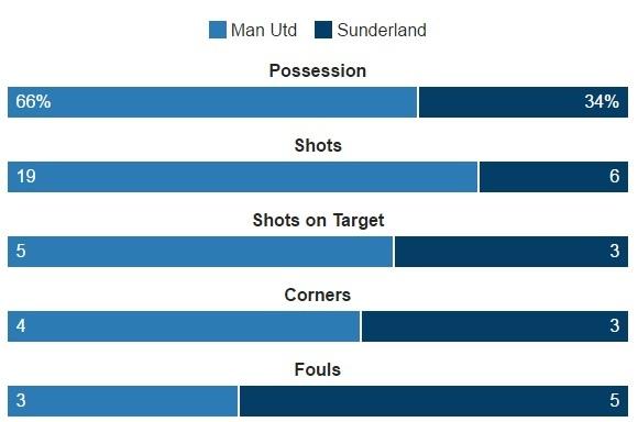 MU vs Sunderland (3-1): Mkhitaryan lap sieu pham hinh anh 23