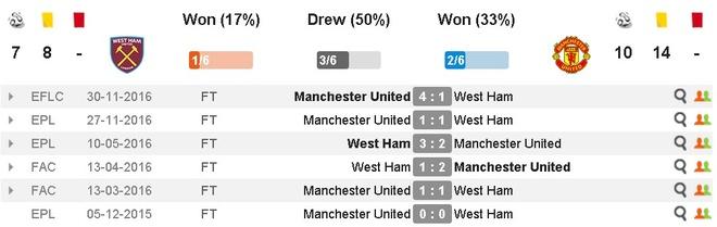 West Ham vs MU (0-2): Dau an trong tai hinh anh 8