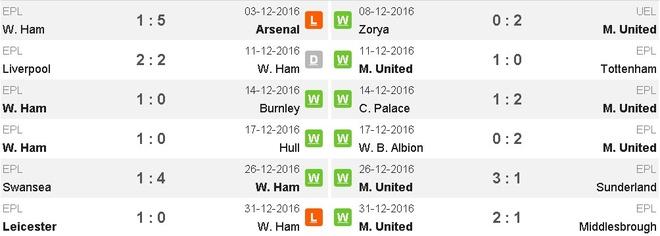 West Ham vs MU (0-2): Dau an trong tai hinh anh 9