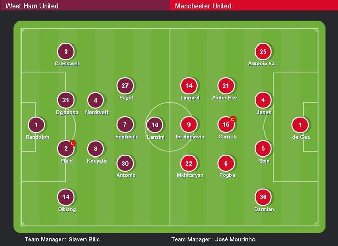 West Ham vs MU (0-2): Dau an trong tai hinh anh 7