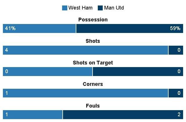 West Ham vs MU (0-2): Dau an trong tai hinh anh 22