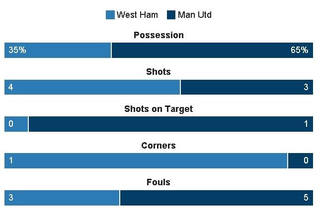 West Ham vs MU (0-2): Dau an trong tai hinh anh 28