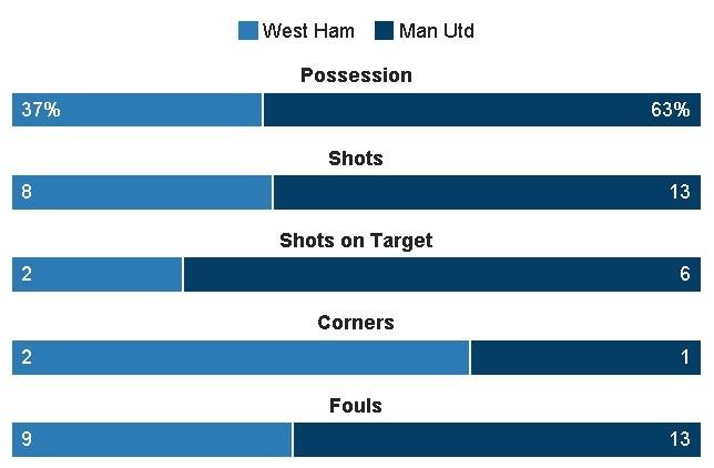 West Ham vs MU (0-2): Dau an trong tai hinh anh 32