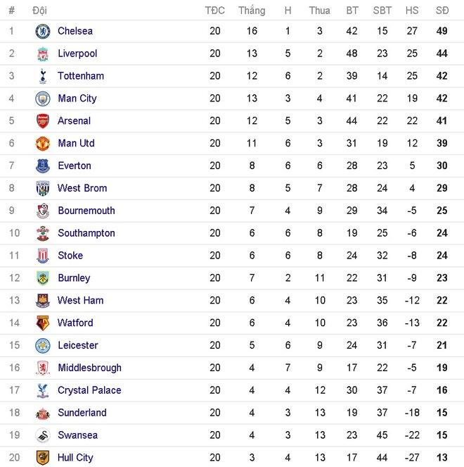 doi hinh tieu bieu vong 20 Premier League anh 14