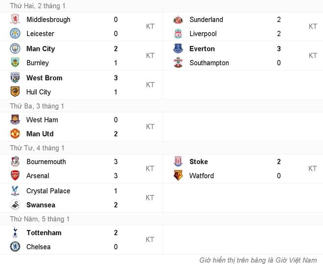 doi hinh tieu bieu vong 20 Premier League anh 13