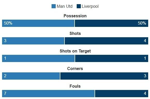 truc tiep MU vs Liverpool anh 29