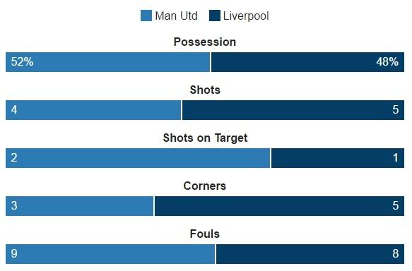 truc tiep MU vs Liverpool anh 32