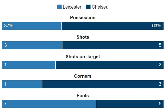 Leicester vs Chelsea (0-3): Marcos Alonso lap cu dup hinh anh 20