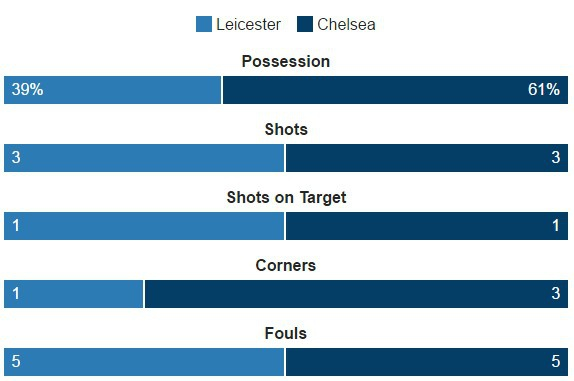 Leicester vs Chelsea (0-3): Marcos Alonso lap cu dup hinh anh 16