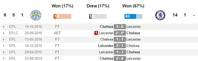 Leicester vs Chelsea (0-3): Marcos Alonso lap cu dup hinh anh 5