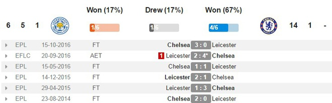 truc tiep leicester vs chelsea anh 5