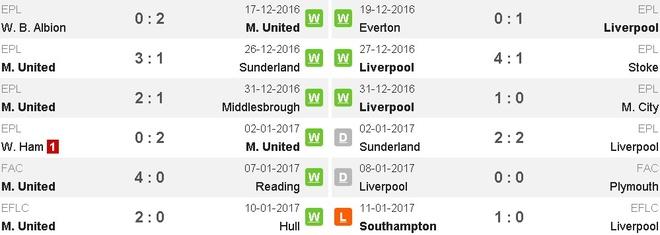 truc tiep MU vs Liverpool anh 11