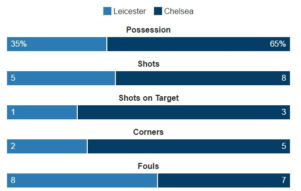 Leicester vs Chelsea (0-3): Marcos Alonso lap cu dup hinh anh 24