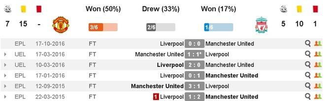 truc tiep MU vs Liverpool anh 10