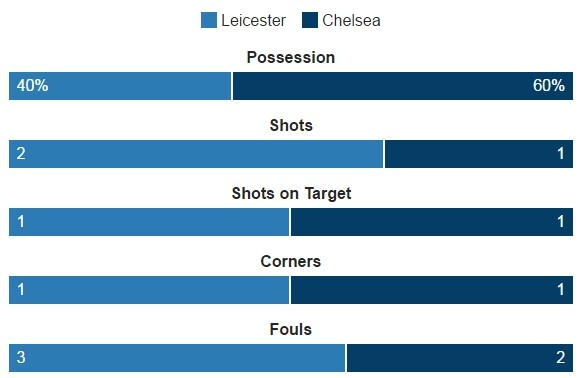 Leicester vs Chelsea (0-3): Marcos Alonso lap cu dup hinh anh 13