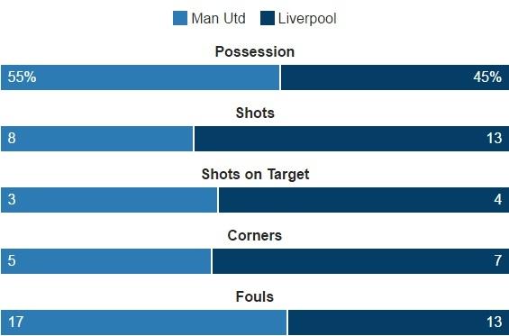 truc tiep MU vs Liverpool anh 42
