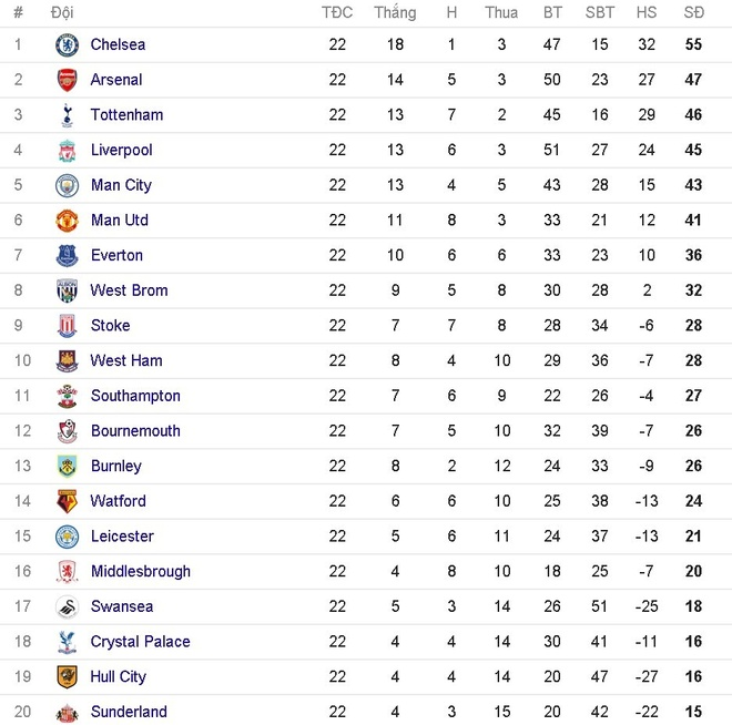 doi hinh te nhat vong 22 Premier League anh 14