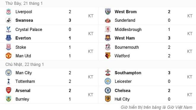 doi hinh te nhat vong 22 Premier League anh 13