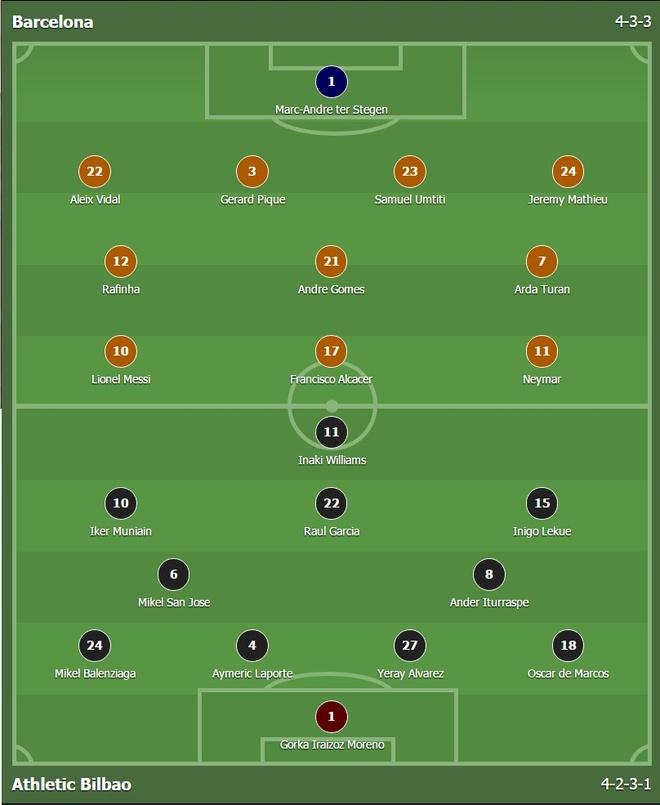 Barcelona vs Bilbao (3-0): Messi sut phat tinh quai hinh anh 5
