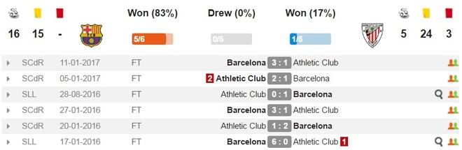 Barcelona vs Bilbao (3-0): Messi sut phat tinh quai hinh anh 6
