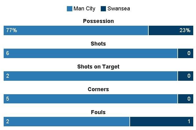 Man City vs Swansea (2-1): Gabriel Jesus lap cu dup hinh anh 11