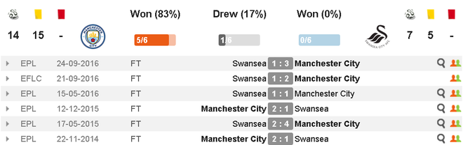 Man City vs Swansea (2-1): Gabriel Jesus lap cu dup hinh anh 4