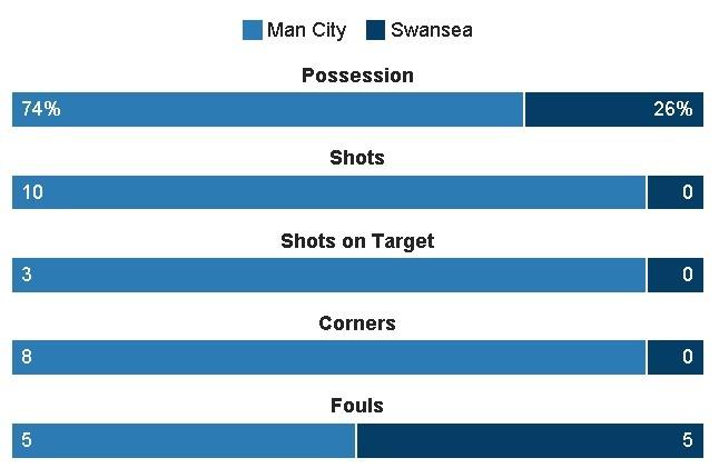 Man City vs Swansea (2-1): Gabriel Jesus lap cu dup hinh anh 14