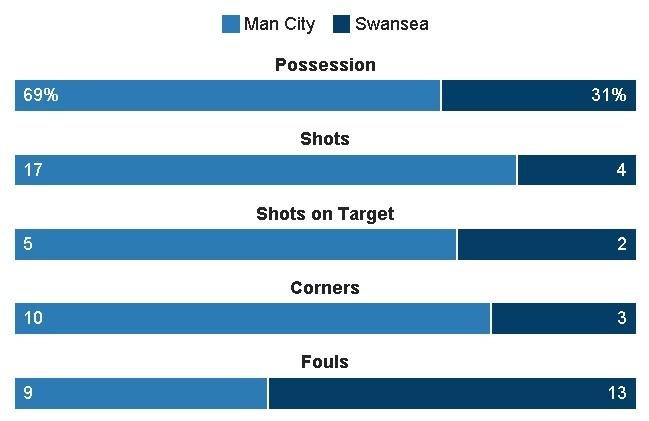 Man City vs Swansea (2-1): Gabriel Jesus lap cu dup hinh anh 21